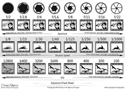 exposure cheat sheet download craig rogers